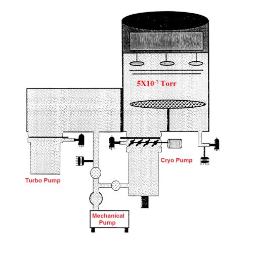 Perkin-Elmer 4450 Sputter Deposition Vacuum Systems